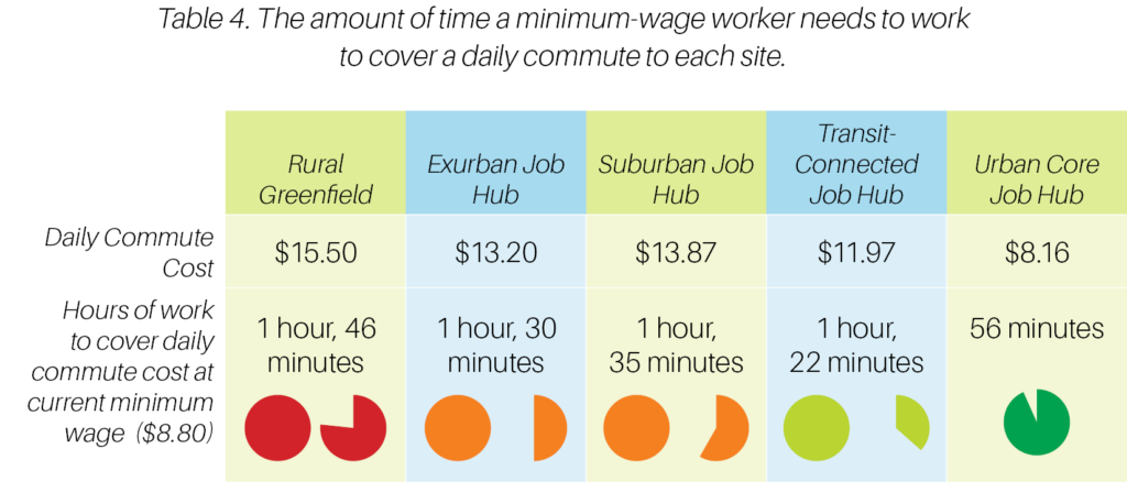 Table 4. The amount of time a minimum-wage worker needs to work to cover a daily commute to each site.