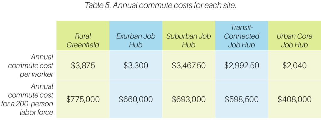 Table 5. Annual commute costs for each site.